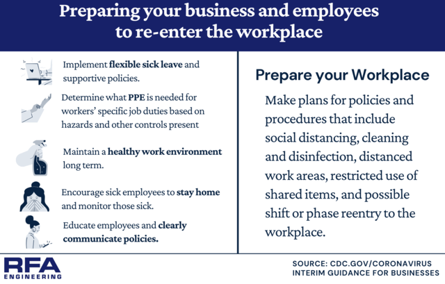 Preparing you business and employees to re-enter the workplace